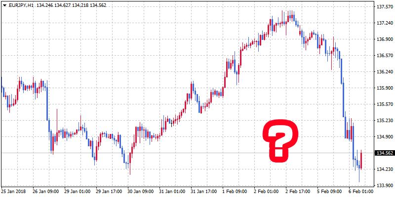 チャートからどうやって価格の値動きを予想するのか