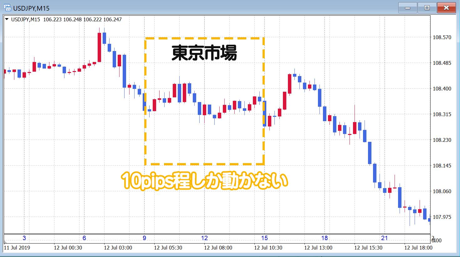 東京市場の値動き例